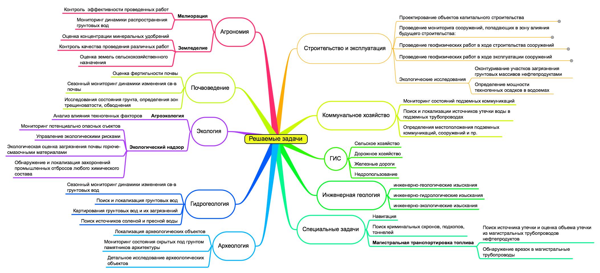 Инструкция По Проведению Геофизических Исследований